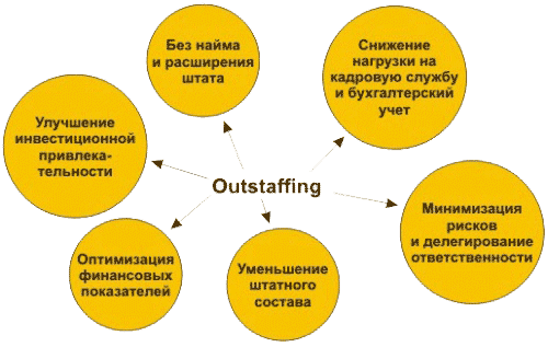 outstaffing-2